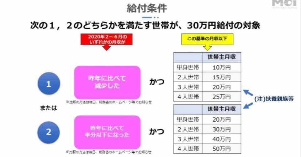 生活支援臨時給付金 例の30万円もらえるのか 高井俊一郎 Note