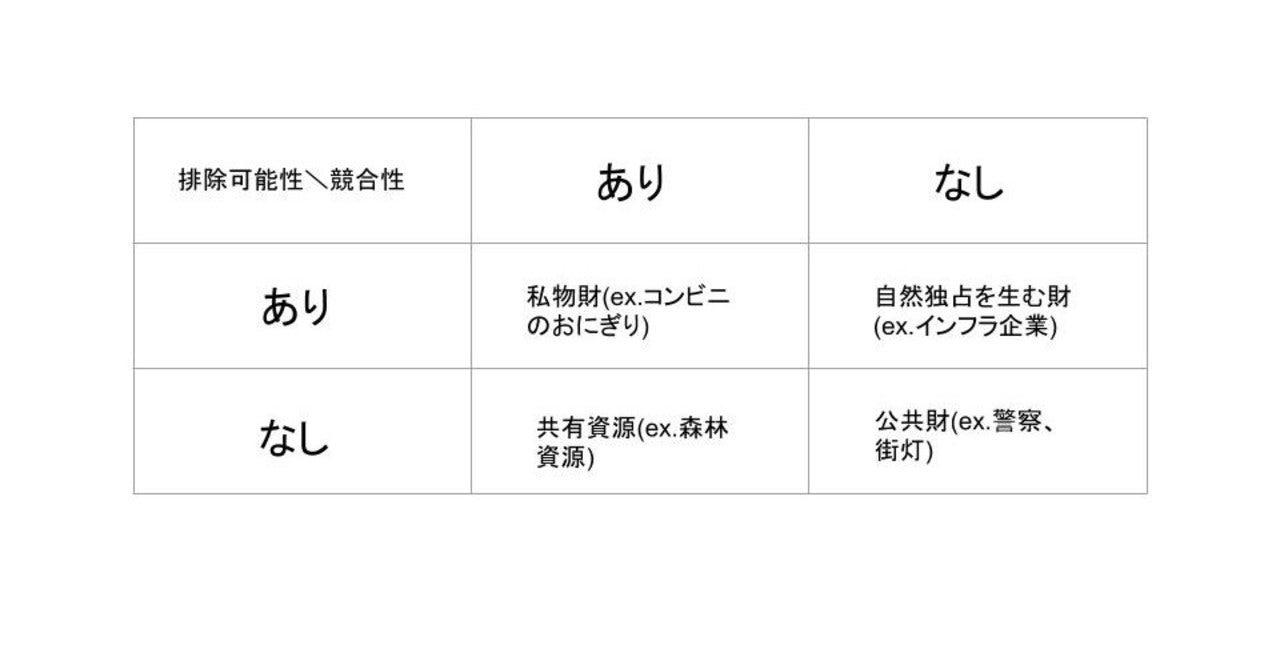公共財 - Public good (economics) - JapaneseClass.jp