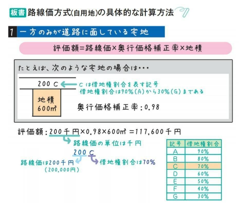 路線 価 計算 方法