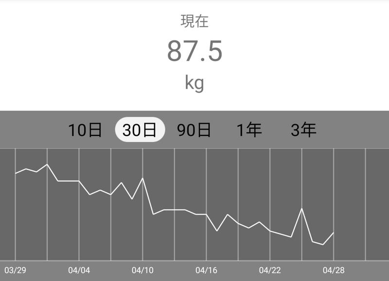 ダイエット 体重 測る 時間