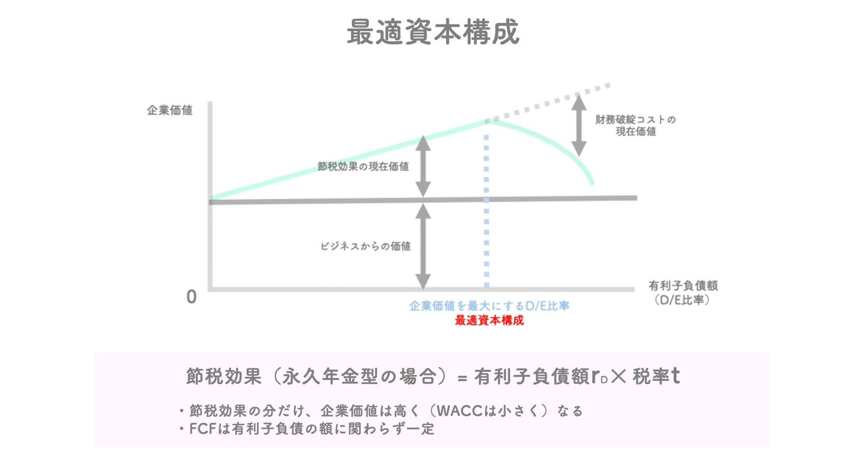 有利子負債コスト、節税効果と最適資本構成【Finance基礎】|Maya 福岡 ...