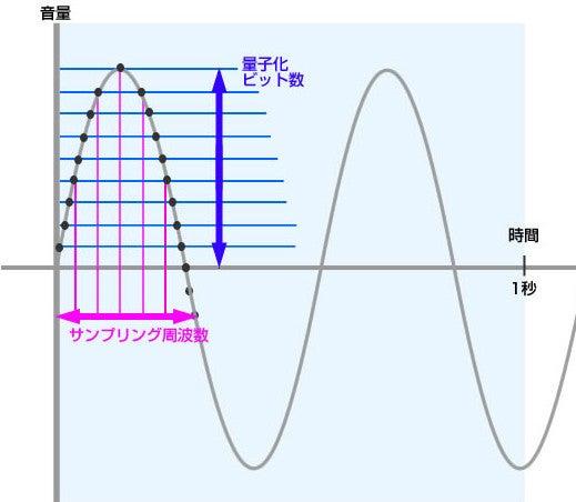 サンプリング 周波数