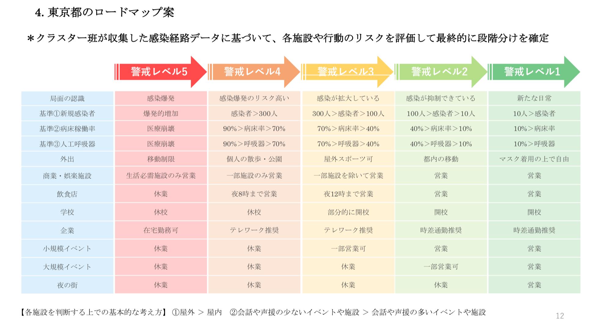 都民ファースト版 「東京都のロードマップ案」を小池知事に提言 東京 ...