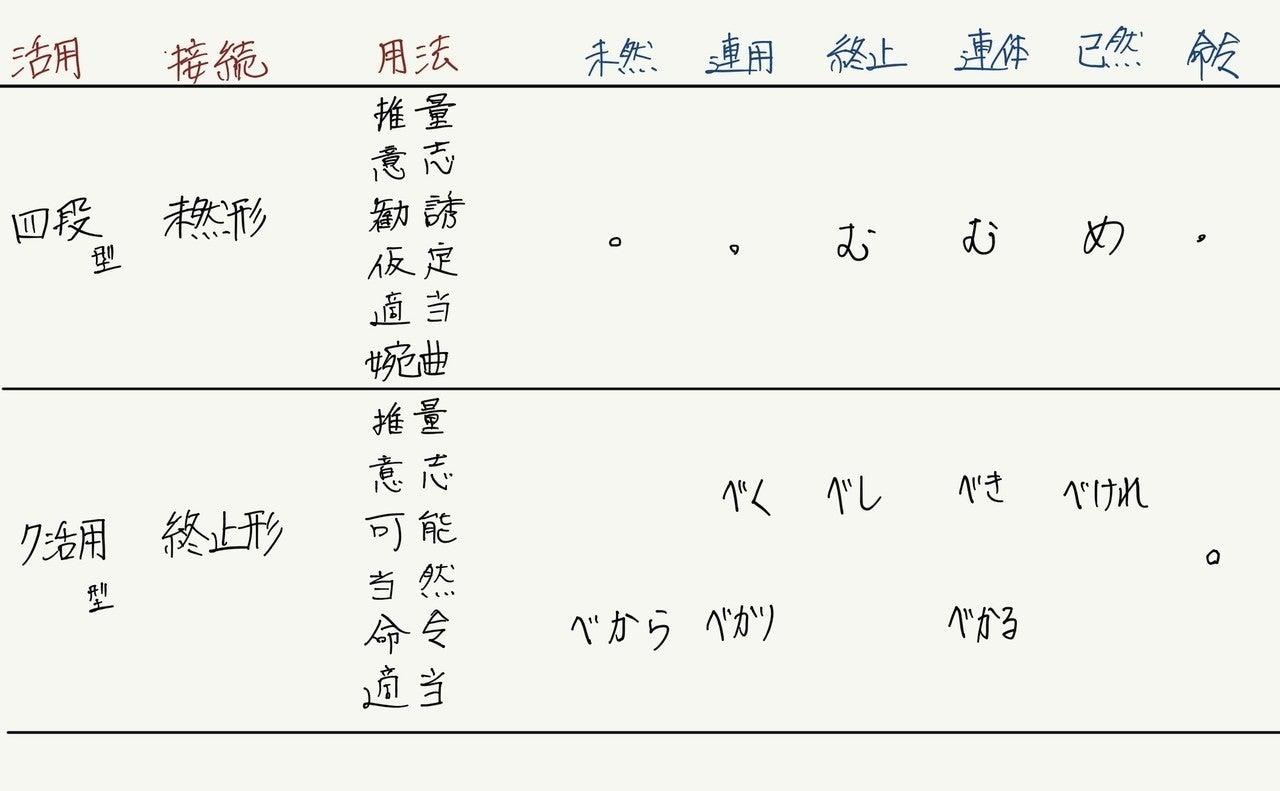 古典 助動詞 語呂合わせ