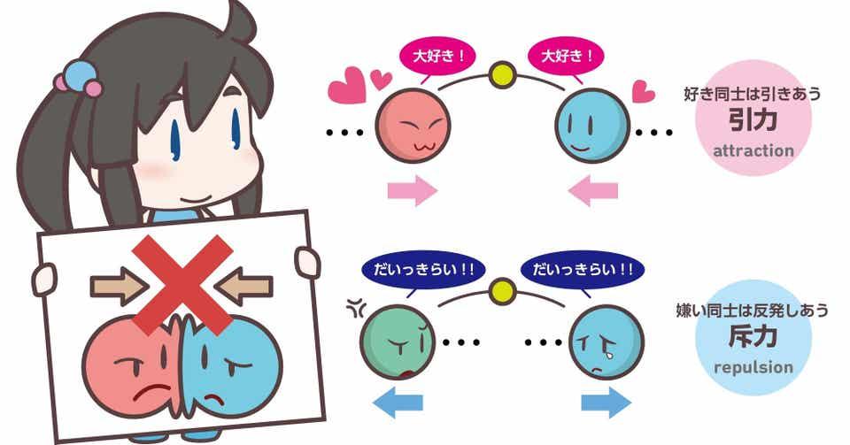 素粒子のお話】素粒子の4つの力 - 強い力に弱い力、電磁気力と重力 ...