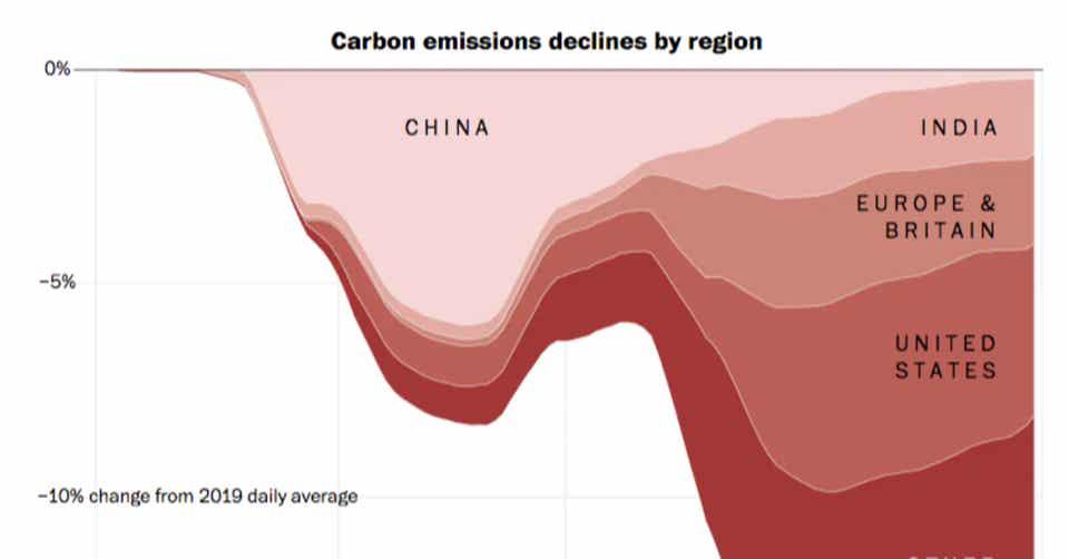 世界のCO2排出量はコロナの影響で17%下落へ|ForeginNewsCurator|note