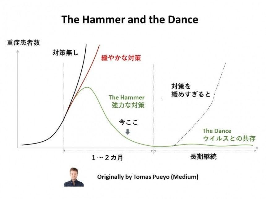 ハンマー&ダンス