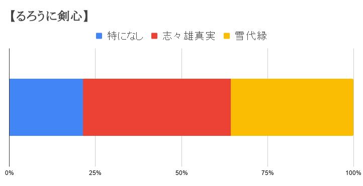 【るろうに剣心】 (1)