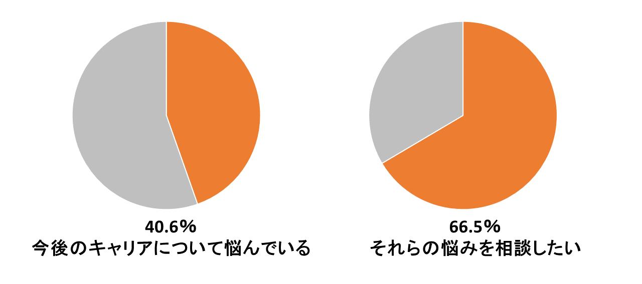 円グラフ noteHP