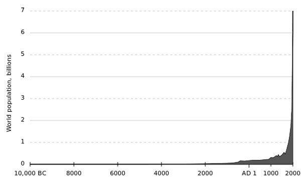推移 人口 世界 の 世界人口の推移
