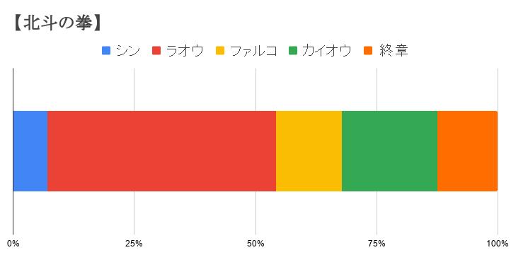 【北斗の拳】 (2)