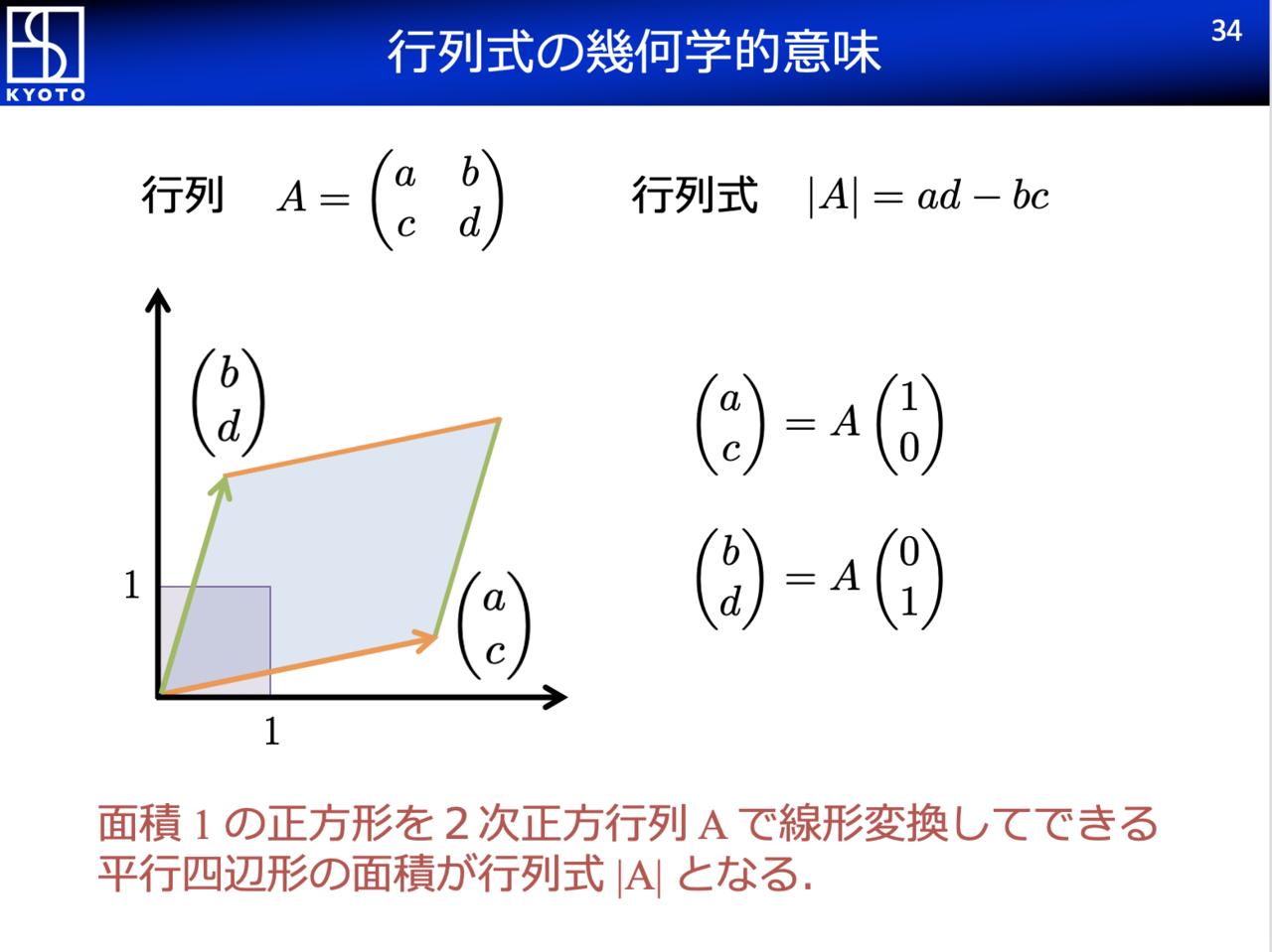 学 意味 幾何