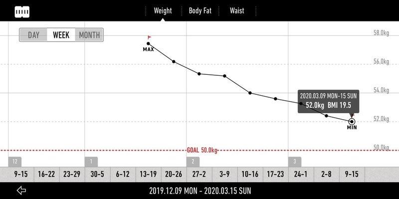 方 糖 落ち 制限 質 体重 2週間で5キロ痩せる断糖高脂質食ダイエットのやり方+1か月メールサポート