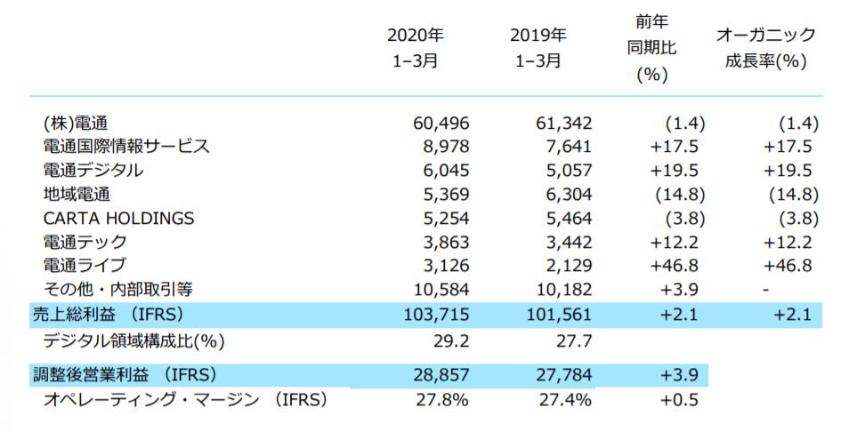 電通 株価