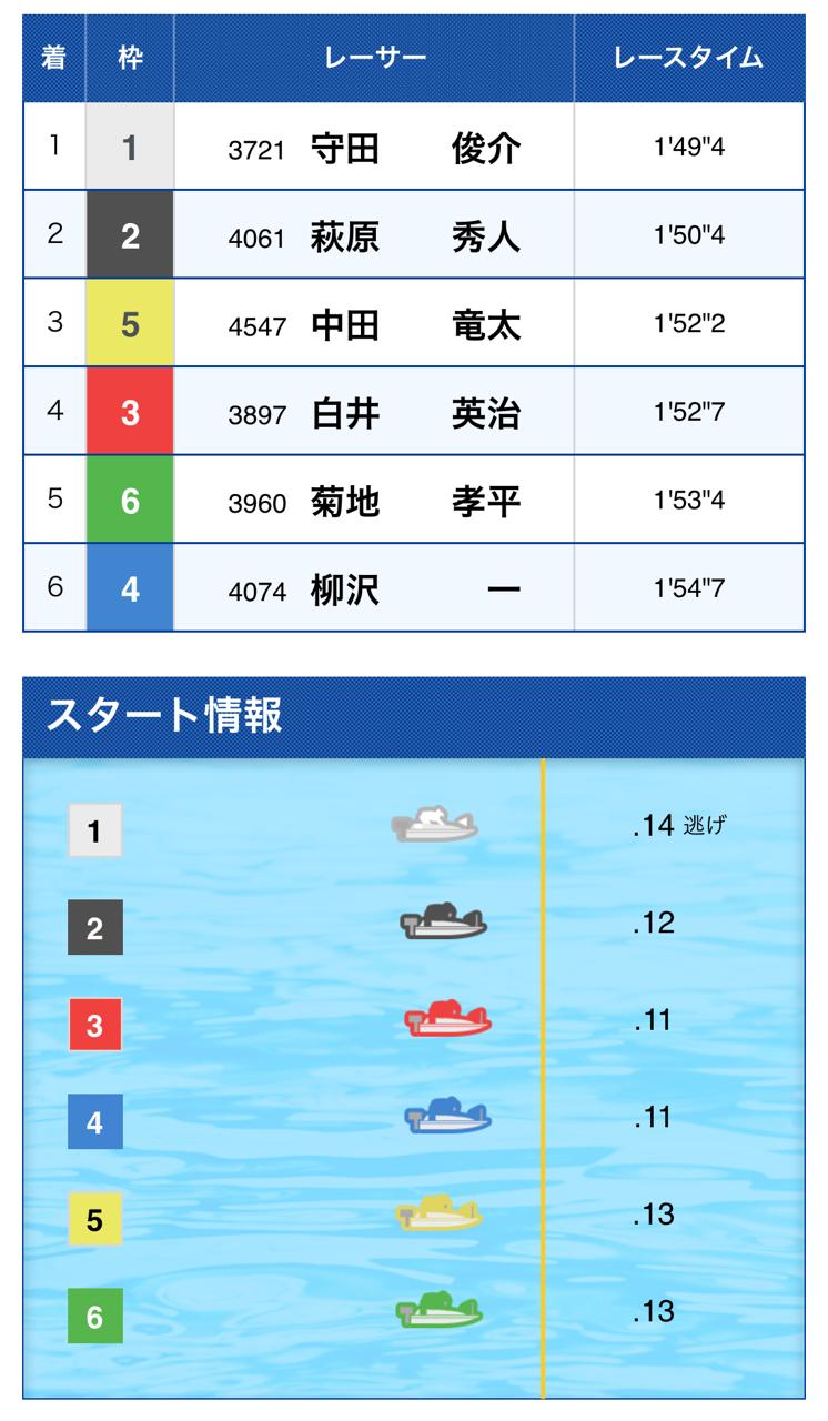 ブログ 予想 住之江 競艇