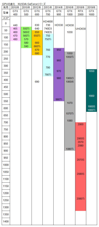 性能 表 グラボ