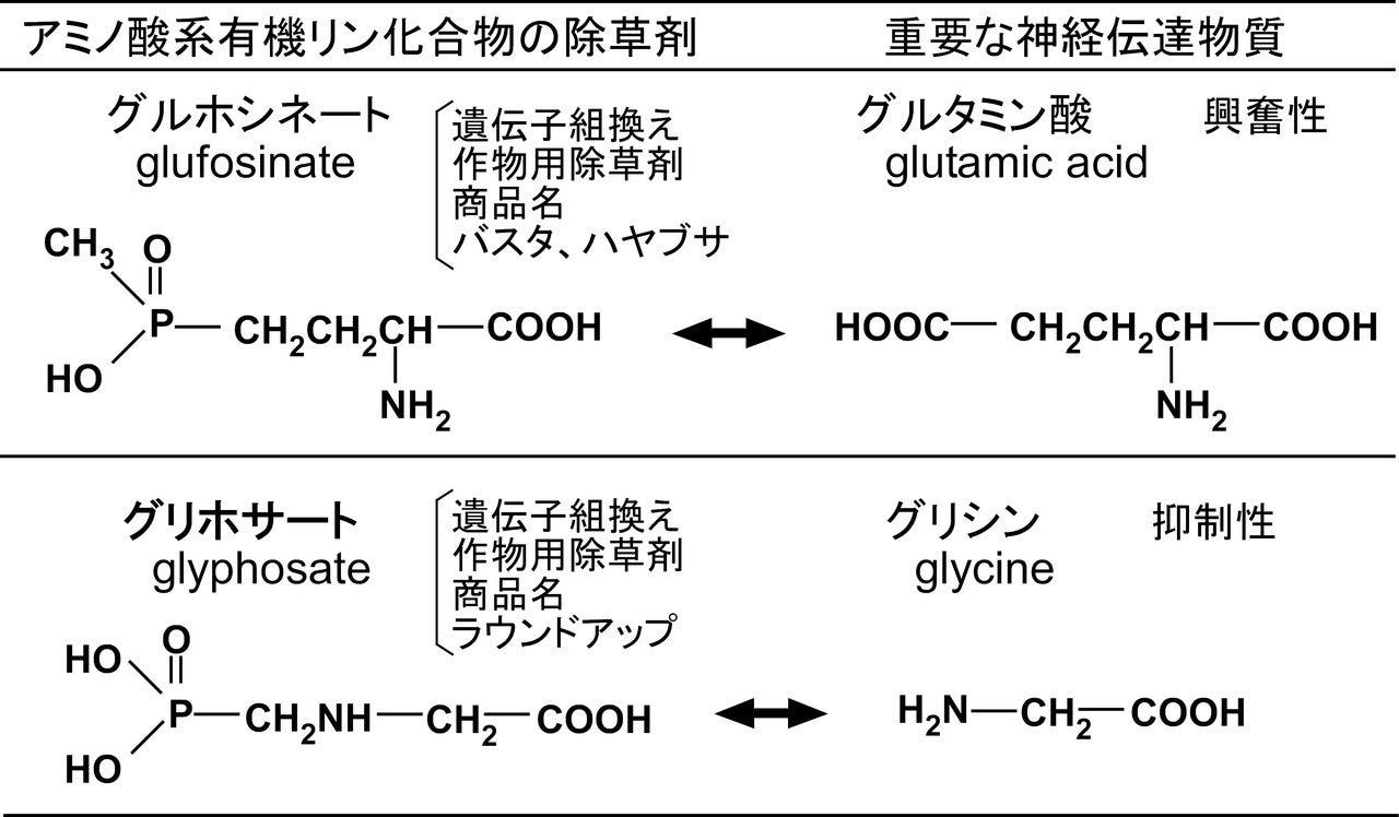 図9-2グリホサートグルホシネート