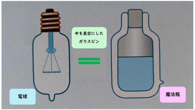 電球と魔法瓶イコール