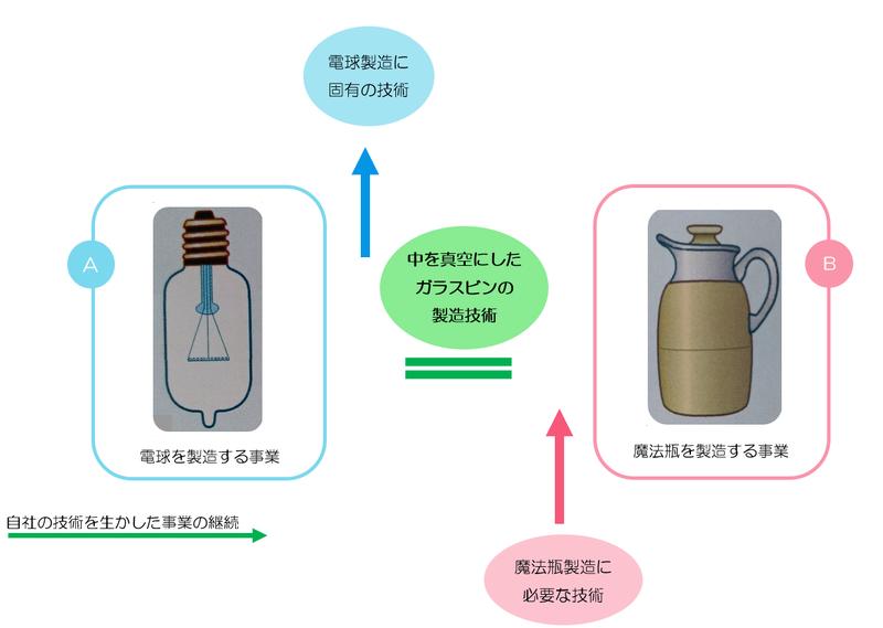 電球から魔法瓶式