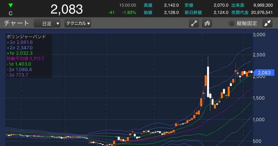 武田 薬品 株価 掲示板