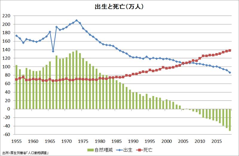 2019年の合計出生率は1.36~希望出生率1.8の実現を阻む壁|Prof ...