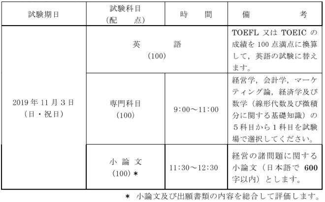 状況 神戸 大学 出願