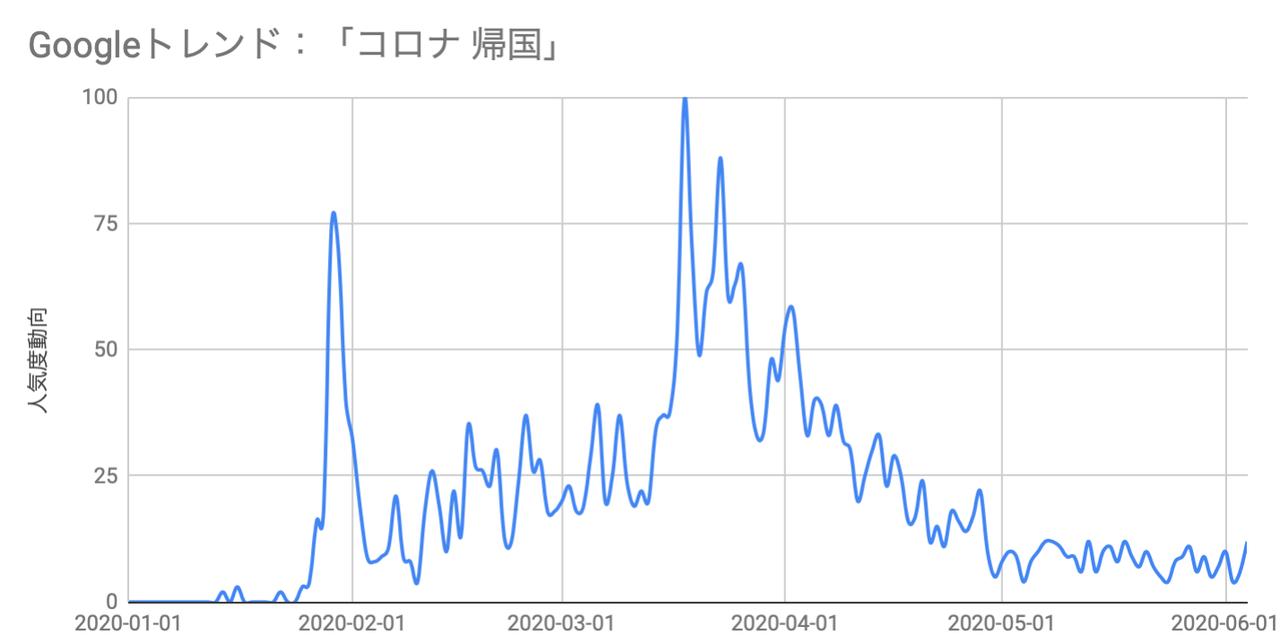 海外在住 10万円支給