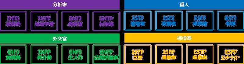 パーソナリティ 16 ENFP型 ワクワクを追い求める海賊王【16タイプ性格診断】