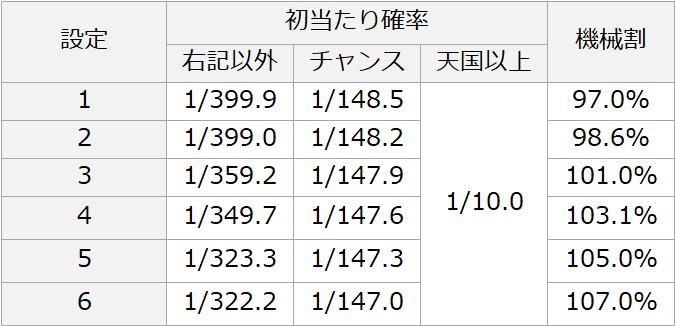 狙い 沖 目 2 ドキ 【沖ドキ2など】初打ちからカナちゃんがデレデレ!いきなり完走なるか!?