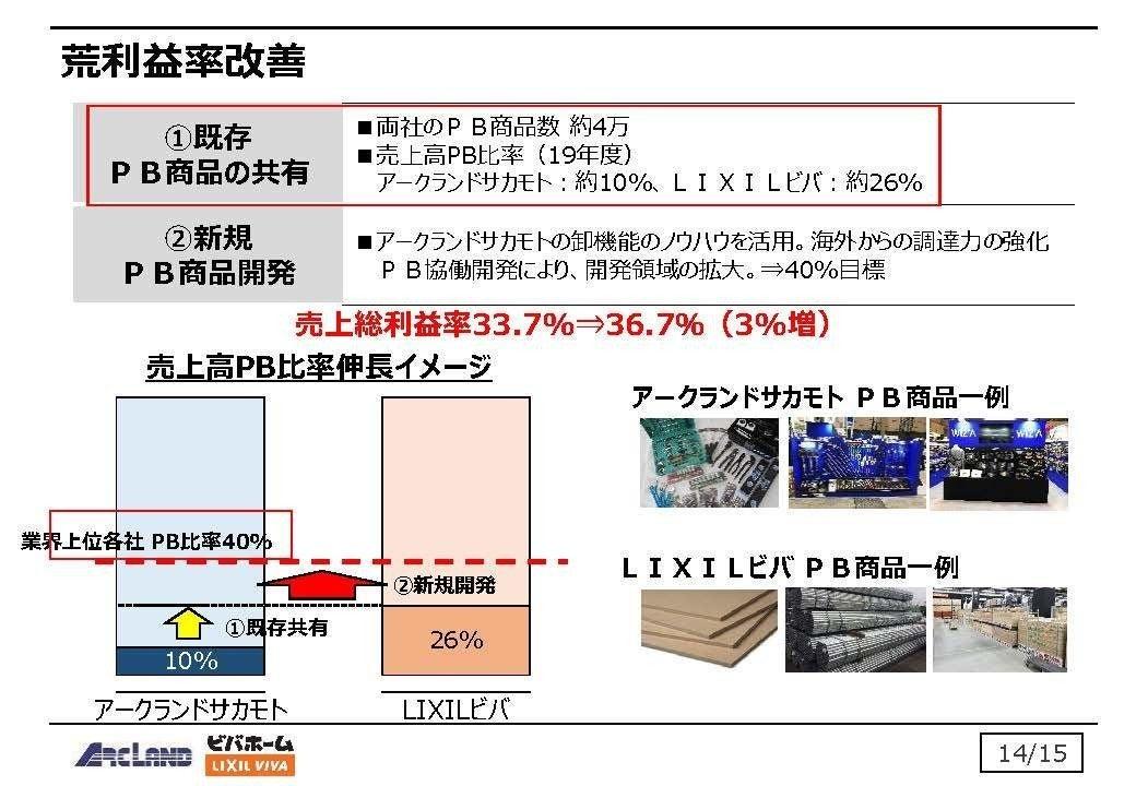 サカモト 株式 会社 アーク ランド アークランドサカモトがLIXILビバ子会社化、北海道のホームセンター業界に変動要因