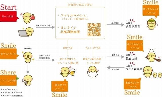 sプロジェクトフロー図2