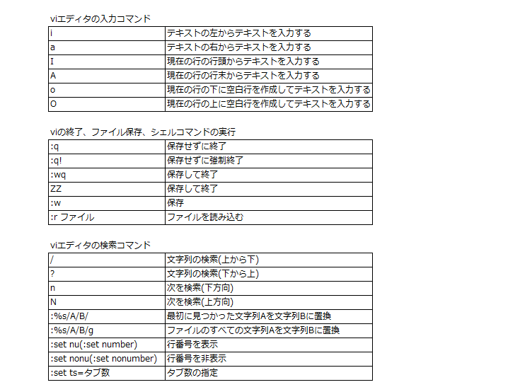 終了 vi に せ 保存 ず 【 vi
