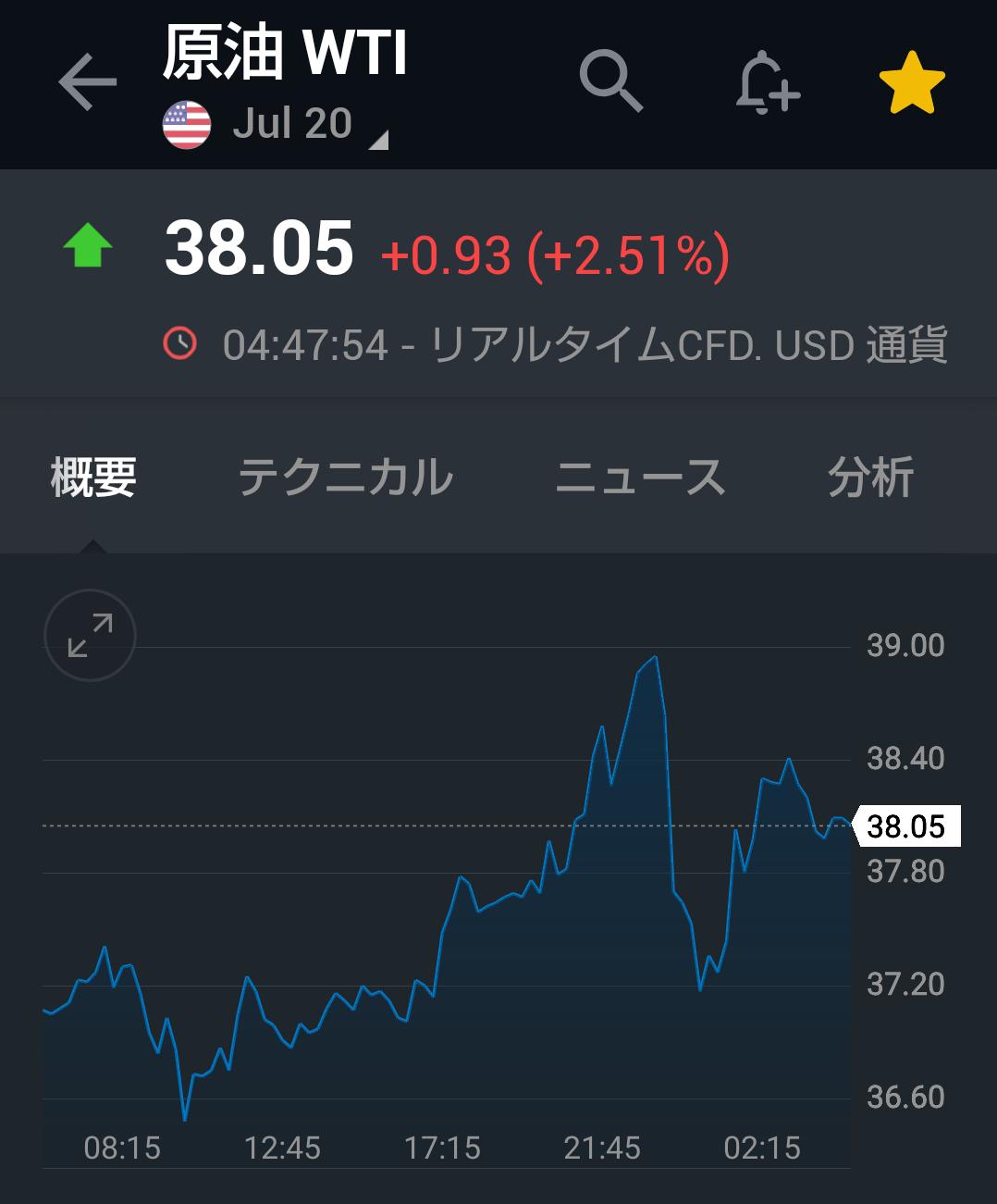 チャート wti 原油