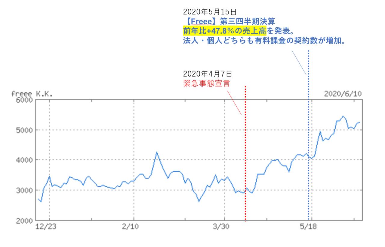 アパホテル 株価