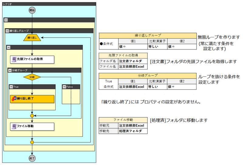 ≪実践編≫Excel間の転記シナリオを作成しよう!3.ファイル操作方法 ...