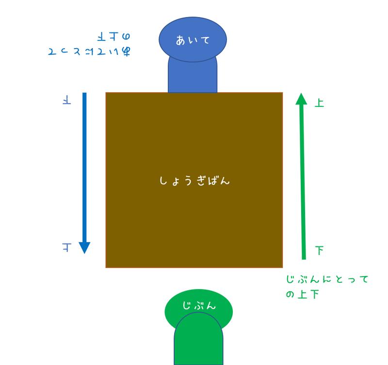将棋用語の難しさ(3)|北尾まどか|note