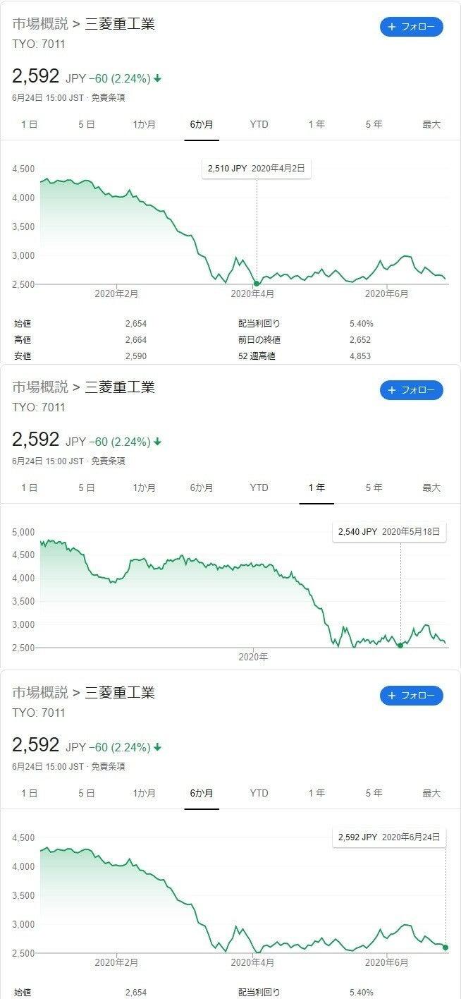 の 株価 重工 川崎