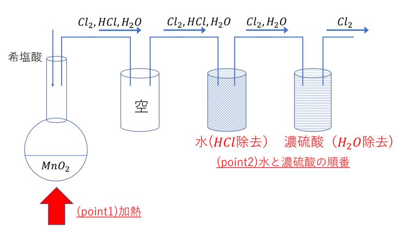 濃 酸化 塩酸 マンガン 1、酸化マンガン(Ⅳ)に濃塩酸を加えて加熱した。この実験を化学反