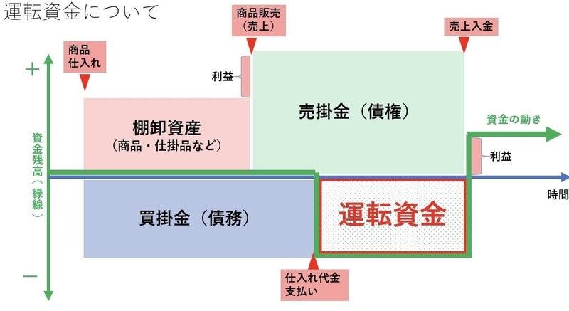 コロナ後の事業継続】運転資金と資金繰りの関係について|Go Shintaku ...