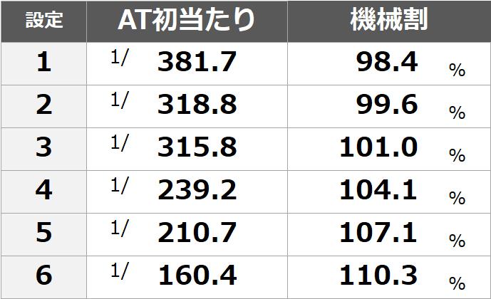 モンキー ターン 4 天井 恩恵