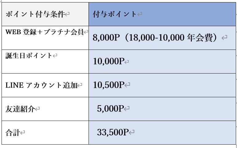 ポイントまとめ表