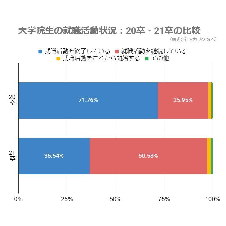 大学院生の就職活動状況_20卒_21卒の比較