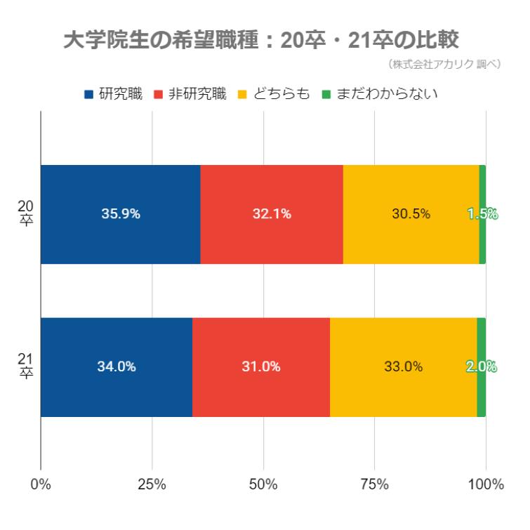 大学院生の希望職種_20卒_21卒の比較