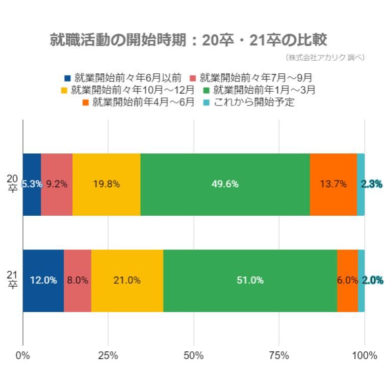 就職活動の開始時期_20卒_21卒の比較