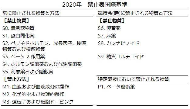 2020禁止表国際基準