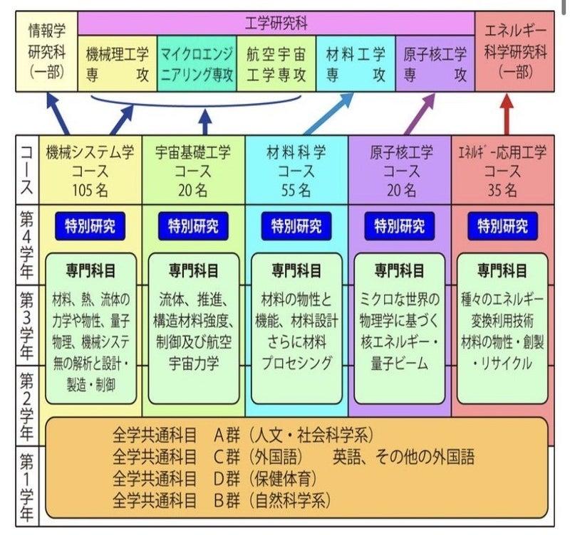 受験生必見!京大工学部物理工学科紹介|2021 ギャング受験サポート ...