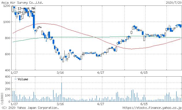株価 急落 平和