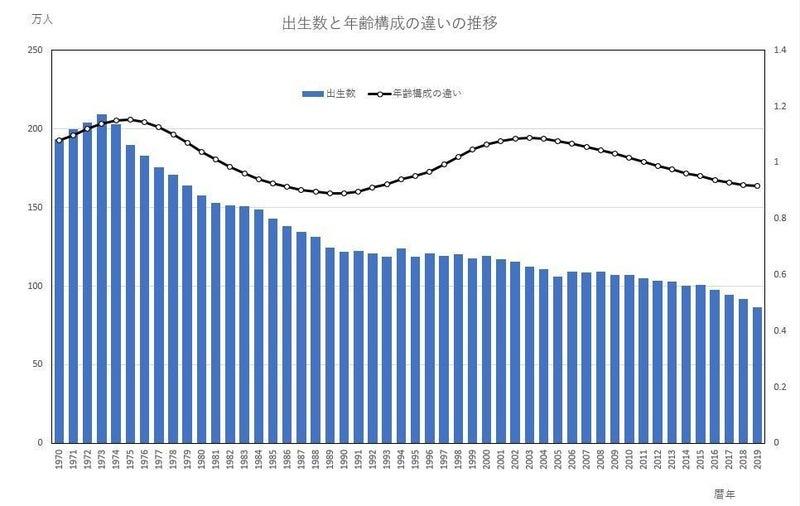 出生率と出生数の微妙な関係|飯塚 信夫(神奈川大学経済学部教授)|note