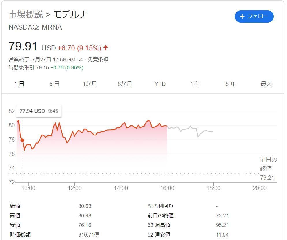 ゼネカ 株価 アストラ