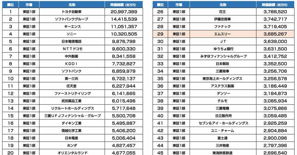 エムスリーの時価総額が3兆6,852億円に 日本における時価総額TOP50 ...
